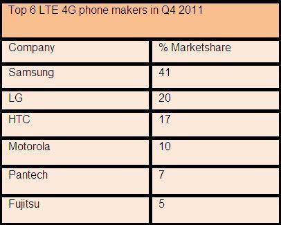 2011年第四季度全球六大LTE手机制造商排名