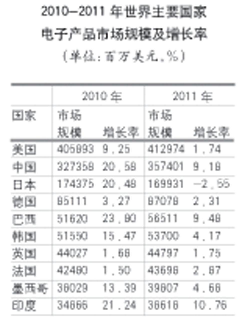 《体面》计算器谱子-2011年全球电子信息产品产值增长4.3