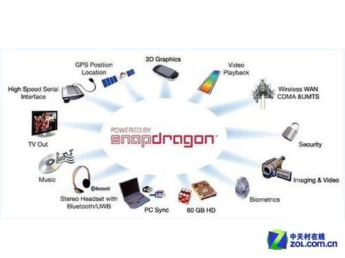 Snapdragon骁龙移动处理器具备极高处理速度、极低功耗、逼真多媒体和全面连接性