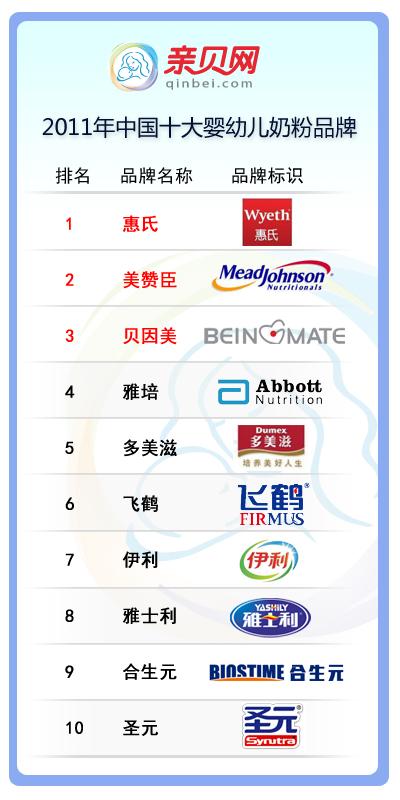 2011年中国十大婴幼儿奶粉品牌排行榜(图)
