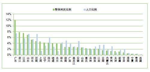 我国人口老龄化_我国农村人口所占比例