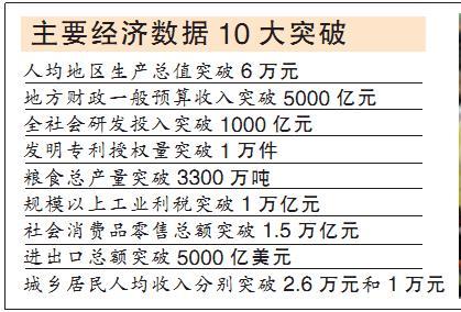 中国gdp经济增长图_2020中国gdp