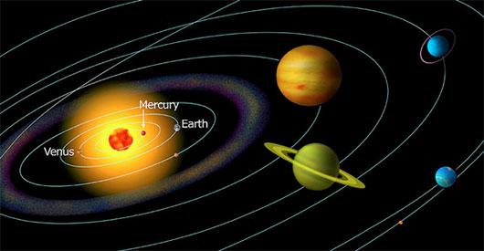 太阳系中水星轨道及其他行星轨道