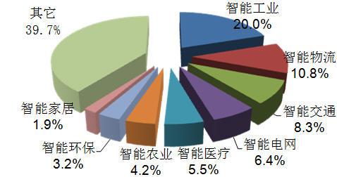 2011年中国物联网市场应用结构