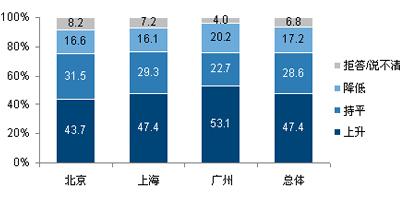北上广三地居民对2012年通胀形势的预期