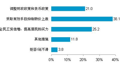 居民希望政府控制通胀情况的手段(%)
