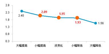 图 不同收入变化状况的居民收入满意度