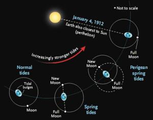 1912年1月4日,地球和太阳、月球形成一条直线示意图。