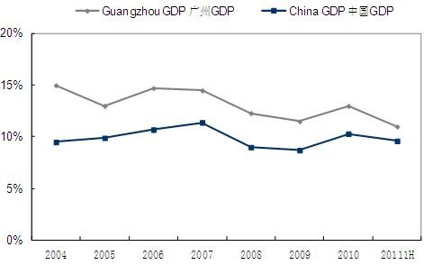 图1 广州GDP增长率vs.全国GDP增长率