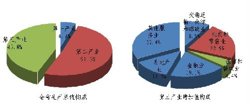 the growth of gdp_中国gdp增长图