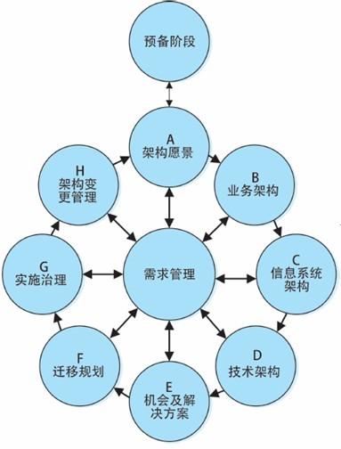 开放组体系结构框架)中的企业架构元模型