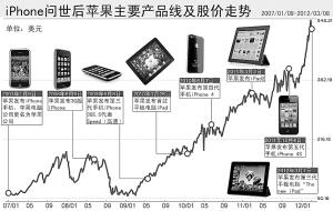 iPhone问世后苹果主要产品线和股价走势图