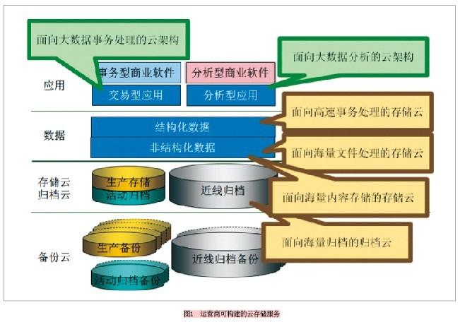 电信云存储系统构建需量身定制 三类措施改善传统IDC运营方式