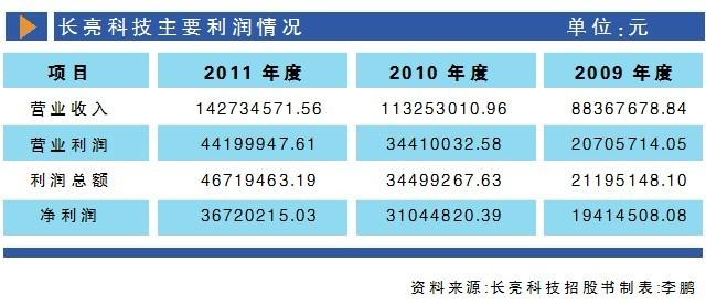 收入证明_长亮科技收入增长平稳