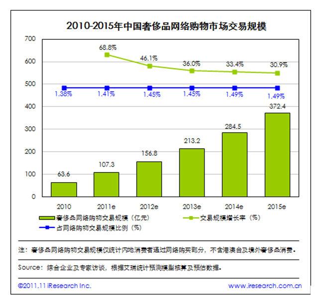 2011年奢侈品网络购物交易规模预计超过100亿元 凸显网民高端购物消费趋势