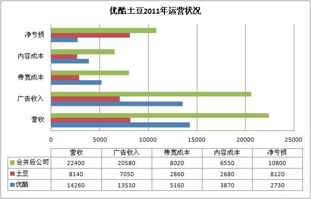 """优酷土豆网在去年最后一个季度""""合并""""净利润为4420万之后,首次实现利润"""