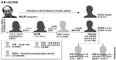 """3人被控以""""捞""""铁道部官员为名诈骗"""