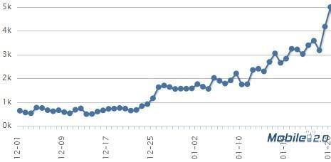 描述优化从12月20号开始,用了三天。在优化之前,每天新增用户是400-700人,做完优化以后,在1月26号,达到了日新增用户5000人。一次有效的优化,带来的就是这样的变化。