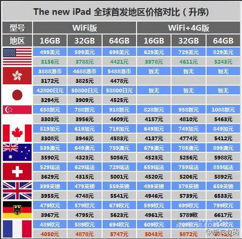 苹果全新iPad今日上午开售 香港售价约3164元