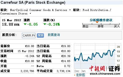 标普下调家乐福评级 家乐福股价昨日跌0.24%
