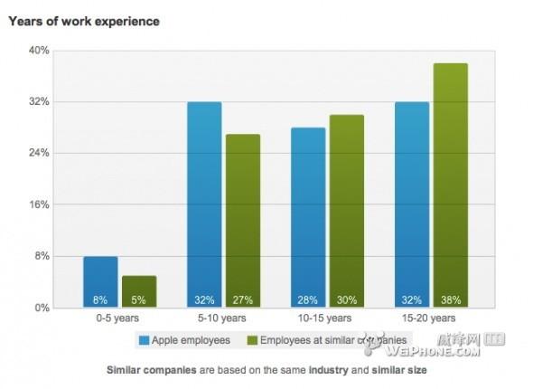十个图表分析苹果招聘与同行公司的区别