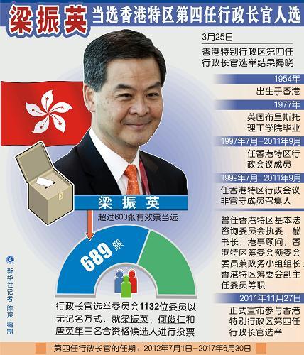 香港特区行政长官选举综述:齐心 香港一定会成