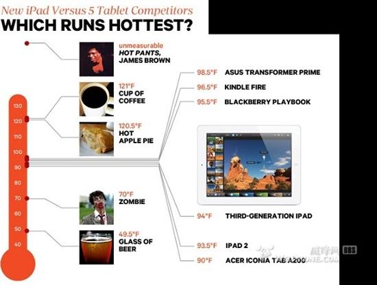 多数Android平板温度比苹果新iPad更热