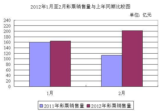 财政部公布2月彩票销量:销售202亿 同比涨79%(表)