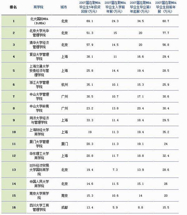 2007年中国大学排名_福布斯:2012中国最具价值在职MBA项目-搜狐商学院