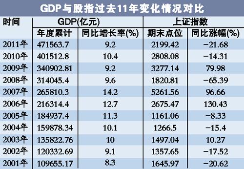 GDP与A股指数关联不高 市场不必紧张经济回