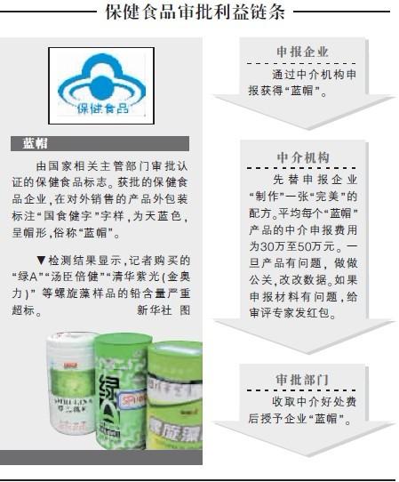 """、被戴上国家""""蓝帽""""认证标志的合格保健食品产品.-螺旋藻铅超标图片"""