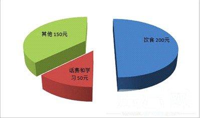 大学生消费调查:高帅富一月上万(组图)