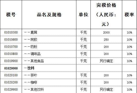 《中华人民共和国进境物品完税价格表》中,奶粉一栏的完税价格定为200元