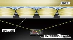 5D MARK III的CMOS微透镜为全新设计 搭载DIGIC 5+处理器
