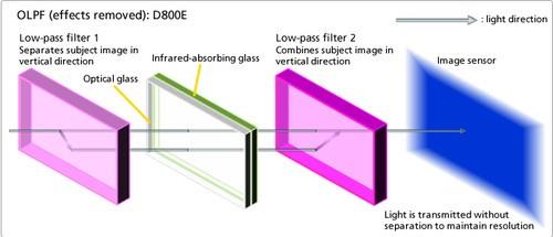 高分辨率DSLR 尼康D800E海外样张欣赏