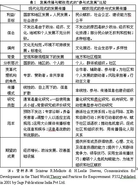 发展传播学研究的赋权理论探析(组图)