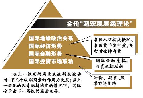 金价创近三个月新低 欧洲央行趁机增加黄金储备93亿欧元