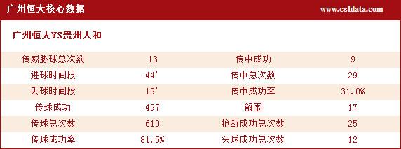 广州恒大核心数据