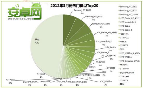 2012年3月份Android热门智能机前20名