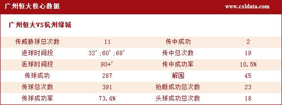(2)广州恒大核心数据