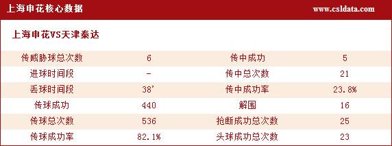 (2)上海申花核心数据