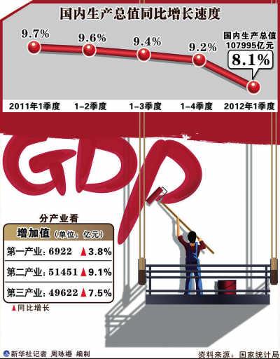 gdp属于_GDP CPI属于领先指标 同步指标还是滞后指标(3)