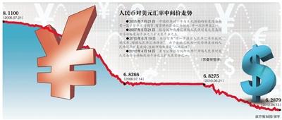 汇率波幅扩大 人民币单边升值或终结