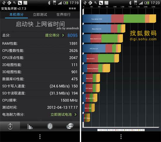 HTC ONE X软件跑分结果