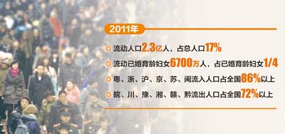 流动人口婚育证明_2011流动人口总结