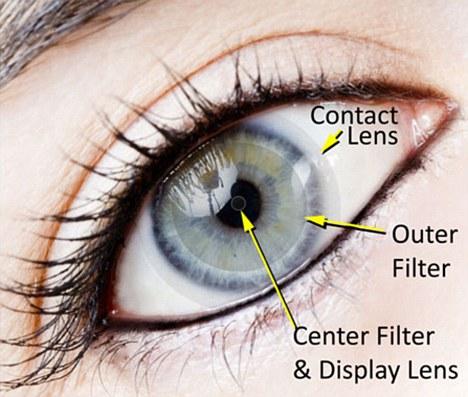 这种镜片本身不需要电力,因此它可以非常安全的佩戴在眼球上