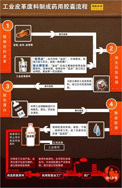 工业皮革废料制成药用胶囊流程