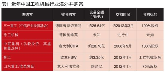 表1 近年中国工程机械行业海外并购案