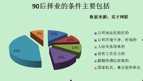 调查显示:43%d的90后择业看重薪酬(图)