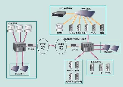 nec服务器存储助力工程数字化图书馆建设; 绝水如色335566六合彩,www